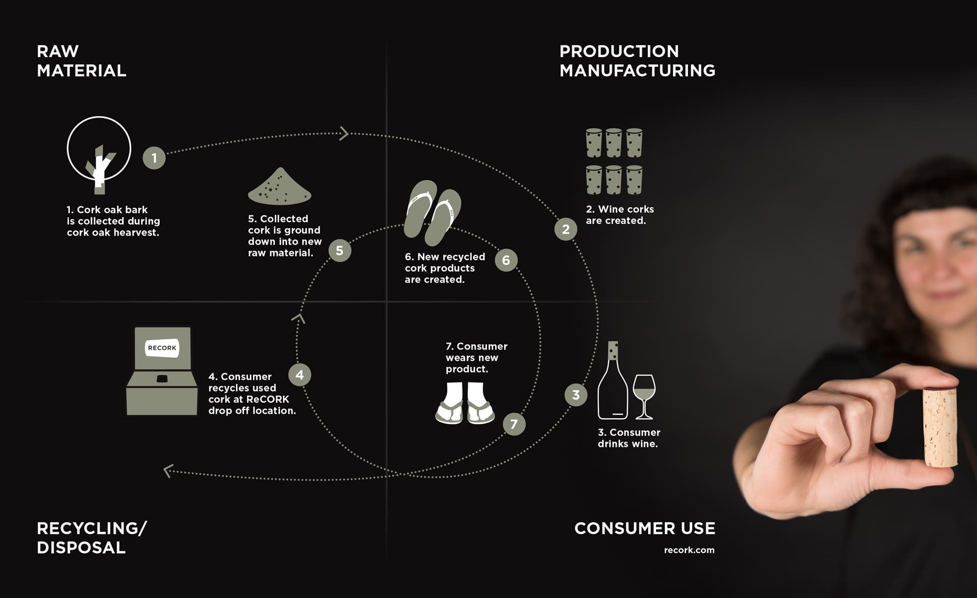 Cork recycling in the circular economy.
