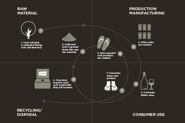 What on Earth is a circular economy?