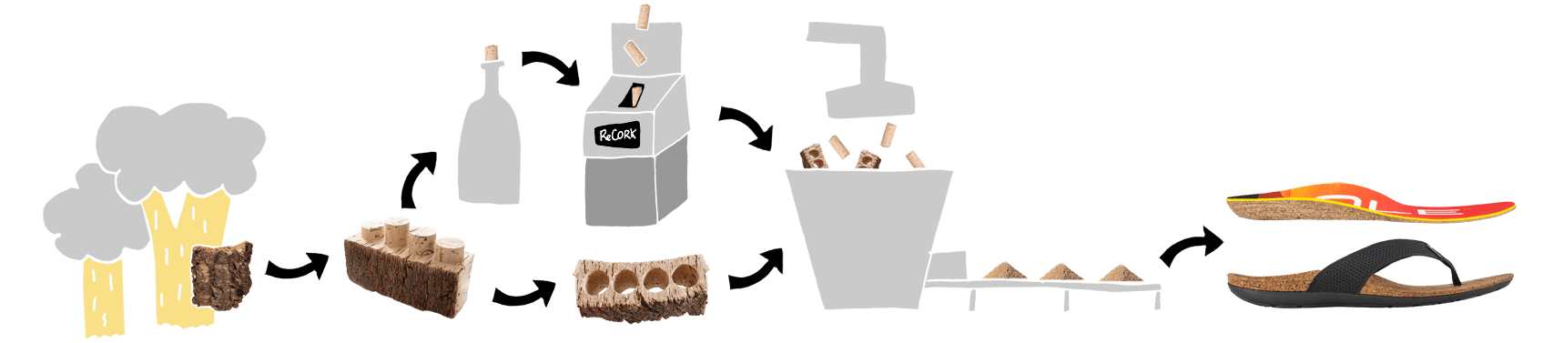 Sustainable Recycled Cork Process